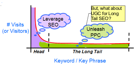 Long Tail SEO with UGC