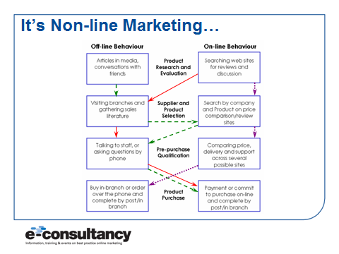 Non-Linear Marketing