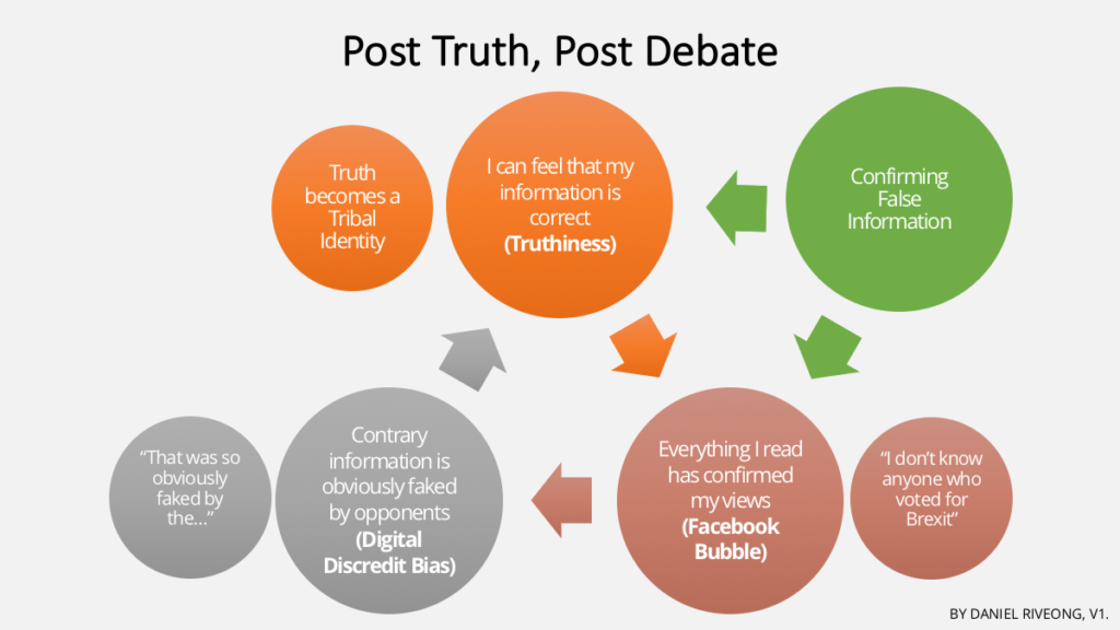 Post Truth Cycle